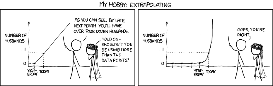 Image result for extrapolation cartoon