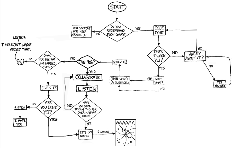 flowcharts, by ephemeron - making xkcd slightly worse, Wiring circuit