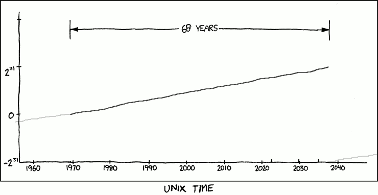 Only counting times where Unix Time exists and that can represent it.