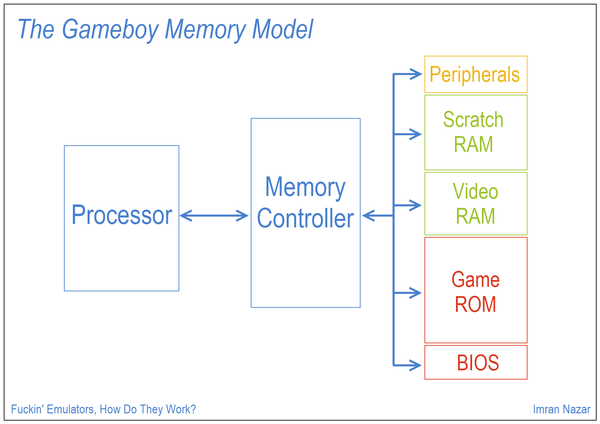 Slide 03: The Gameboy Memory Model