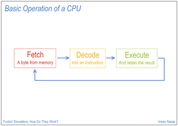 Slide 05: Basic Operation of a CPU