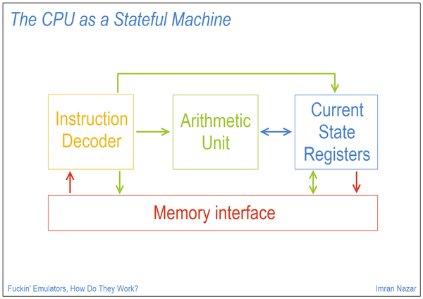 Slide 09: The CPU as a Stateful Machine