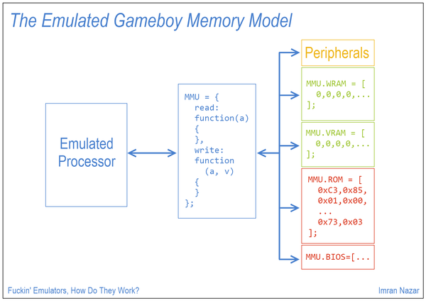Slide 12: The Emulated Gameboy Memory Model