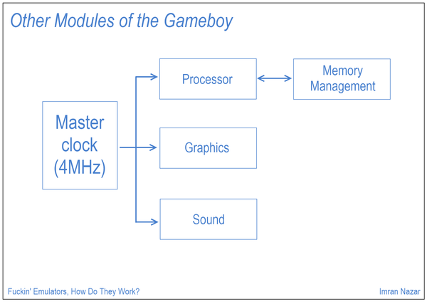 Slide 13: Other Modules of the Gameboy