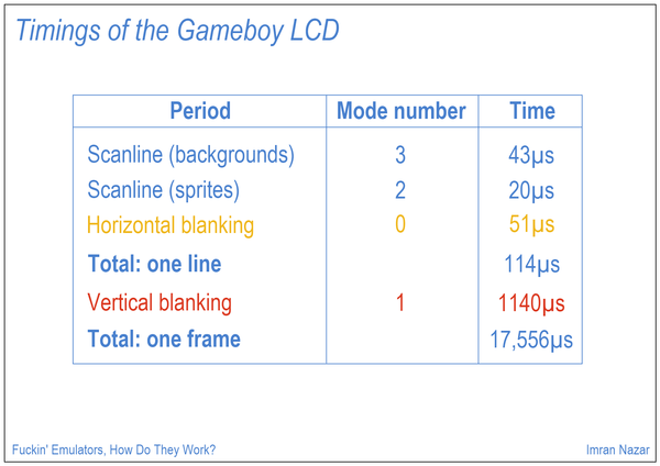 Slide 15: Timings of the Gameboy LCD